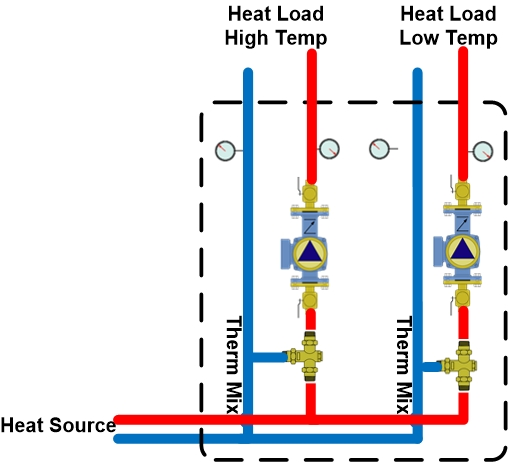 2-THERMOSTATIC MIXING ZONES